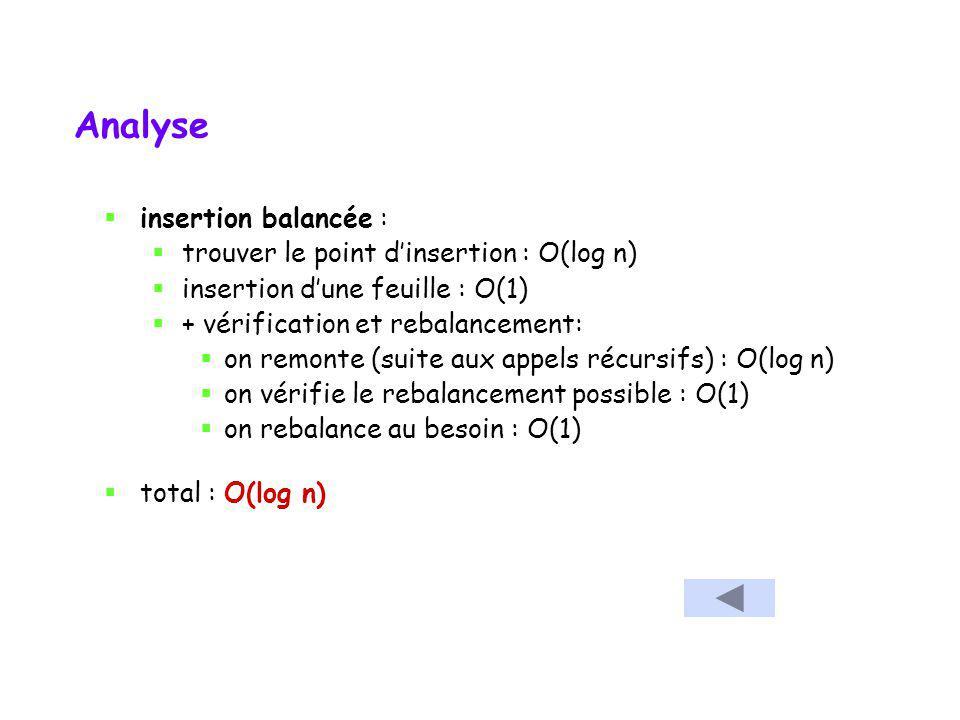 AVL – exemple détaillé Voici un exemple où la rotation se fait loin du point dinsertion 10 1448162612 0 0 1 1 0 9 0 7 0 Après rotation double 0 0 0