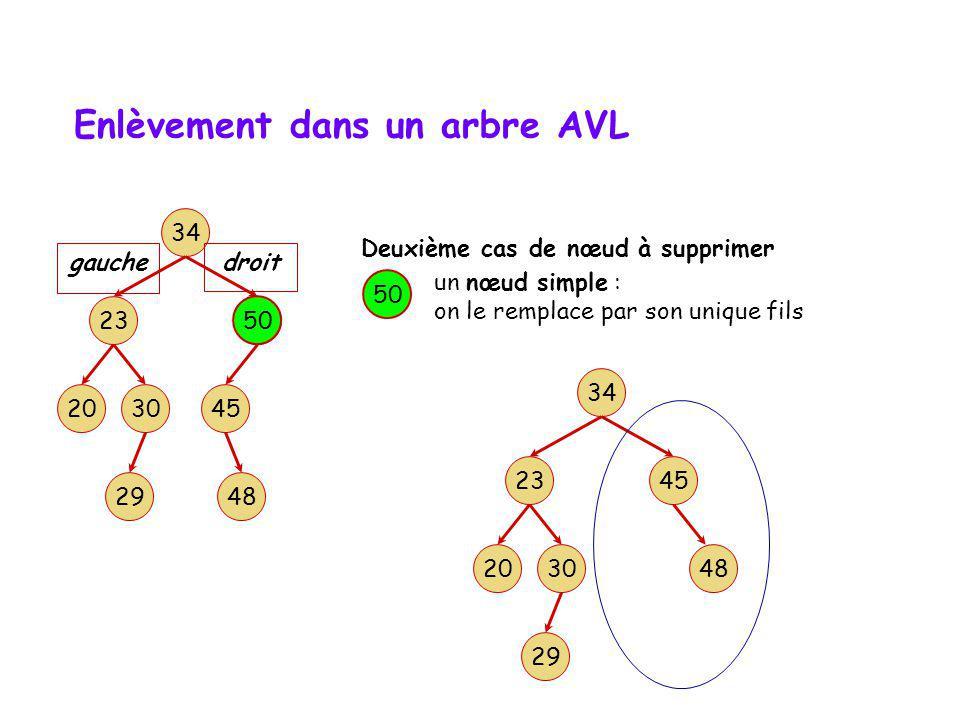 Enlèvement dans un arbre AVL une feuille : trivial 48 Analyse : l algorithme de suppression d un nœud présente donc 3 cas : 34 3020 23 5O 45 gauche 48
