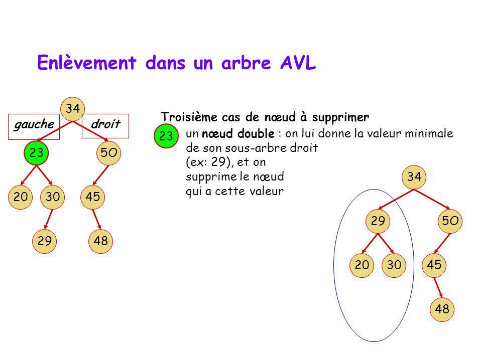 Enlèvement dans un arbre AVL un nœud simple : on le remplace par son unique fils 50 Deuxième cas de nœud à supprimer 34 3020 23 5O 45 gauche 48 droit