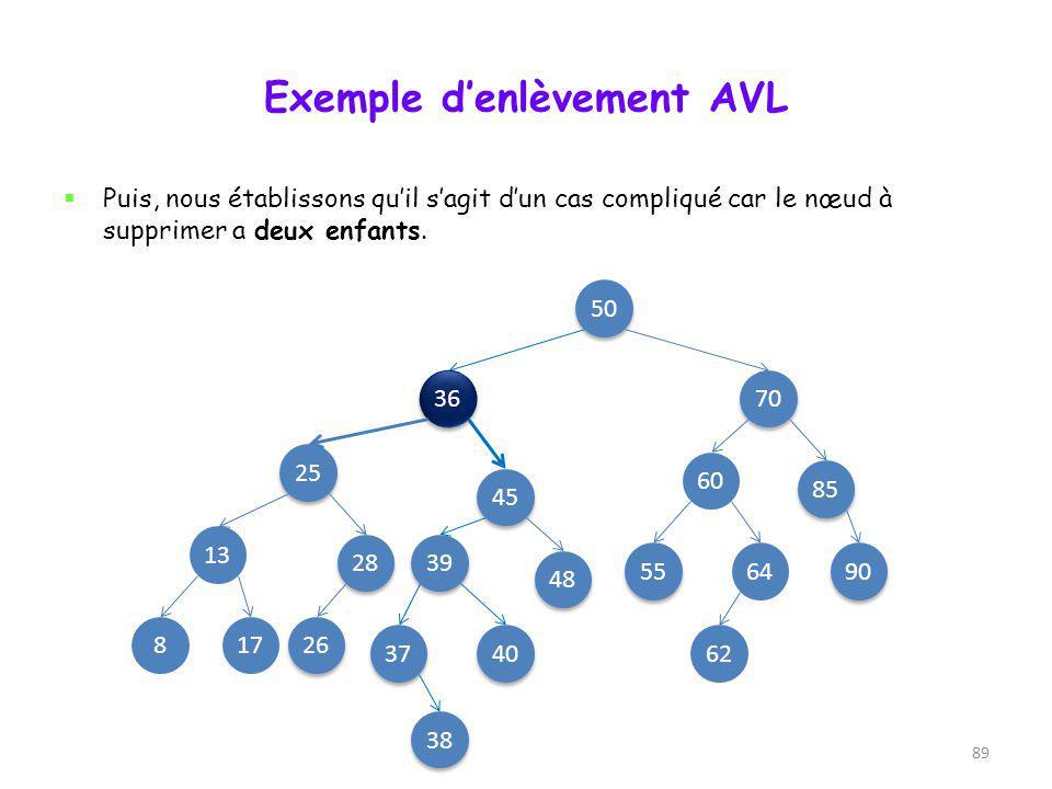 88 Exemple denlèvement AVL Supprimons le nœud 36 de cet arbre-ci. Il faut dabord le repérer avec une recherche conventionnelle à partir de la racine.