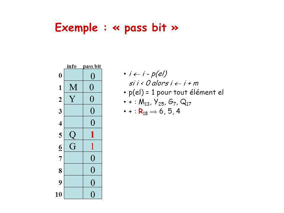 Exemple : « pass bit » i i - p(el) si i < 0 alors i i + m p(el) = 1 pour tout élément el + : M 13, Y 25, G 7, Q 17 + : R 18 6, 5, 4 0 1 2 3 4 5 6 M 0 info pass bit 0 S 1 0 0 0 7 8 9 10 Q 1 0 0 0 0 Y 0 G 1 0