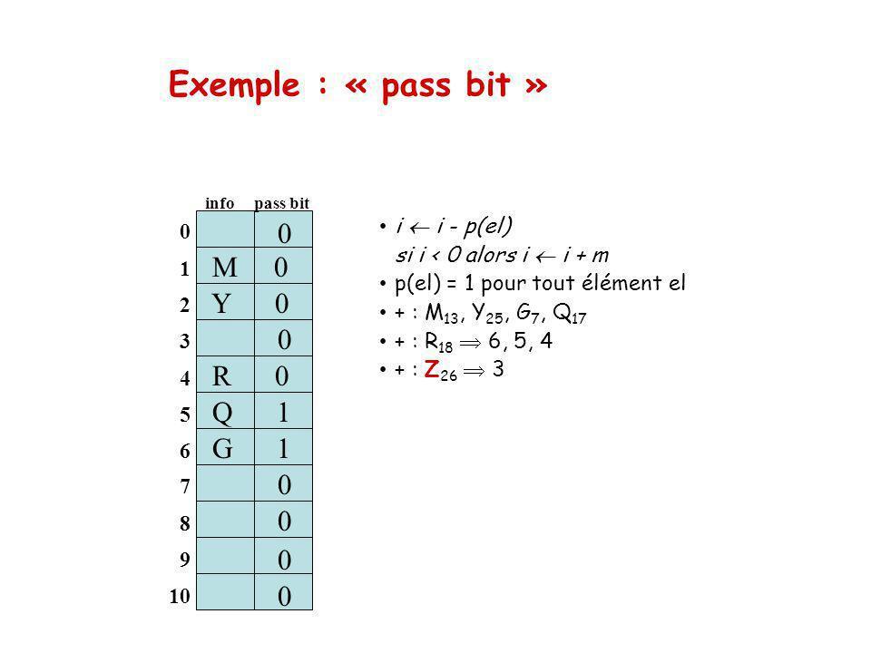 Exemple : « pass bit » i i - p(el) si i < 0 alors i i + m p(el) = 1 pour tout élément el + : M 13, Y 25, G 7, Q 17 + : R 18 6, 5, 4 + : Z 26 3 0 1 2 3 4 5 6 M 0 info pass bit 0 S 1 0 0 0 7 8 9 10 Q 1 0 0 0 0 Y 0 G 1 R 0