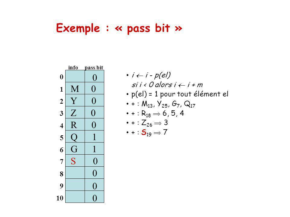 Exemple : « pass bit » i i - p(el) si i < 0 alors i i + m p(el) = 1 pour tout élément el + : M 13, Y 25, G 7, Q 17 + : R 18 6, 5, 4 + : Z 26 3 + : S 19 7 0 1 2 3 4 5 6 M 0 info pass bit Z 0 S 1 0 0 0 7 8 9 10 Q 1 S 0 0 0 0 Y 0 G 1 R 0
