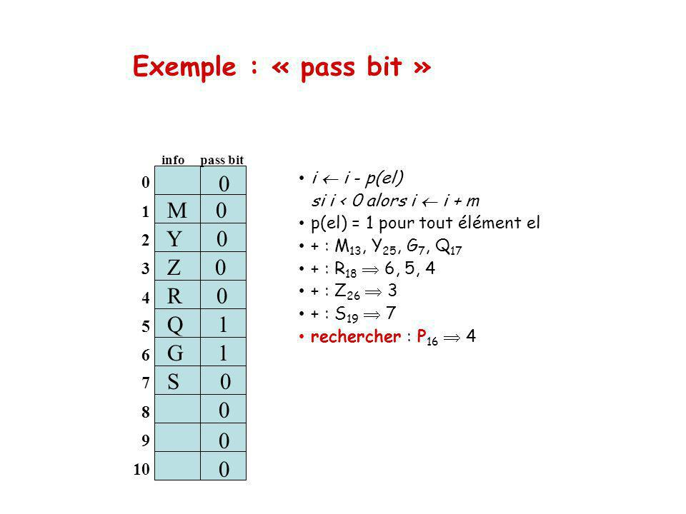 Exemple : « pass bit » i i - p(el) si i < 0 alors i i + m p(el) = 1 pour tout élément el + : M 13, Y 25, G 7, Q 17 + : R 18 6, 5, 4 + : Z 26 3 + : S 19 7 rechercher : P 16 4 0 1 2 3 4 5 6 M 0 info pass bit Z 0 S 1 0 0 0 7 8 9 10 Q 1 S 0 0 0 0 Y 0 G 1 R 0