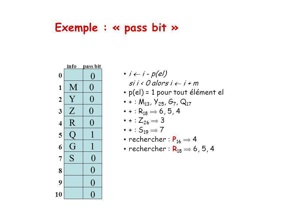 Exemple : « pass bit » i i - p(el) si i < 0 alors i i + m p(el) = 1 pour tout élément el + : M 13, Y 25, G 7, Q 17 + : R 18 6, 5, 4 + : Z 26 3 + : S 19 7 rechercher : P 16 4 rechercher : R 18 6, 5, 4 0 1 2 3 4 5 6 M 0 info pass bit Z 0 S 1 0 0 0 7 8 9 10 Q 1 S 0 0 0 0 Y 0 G 1 R 0