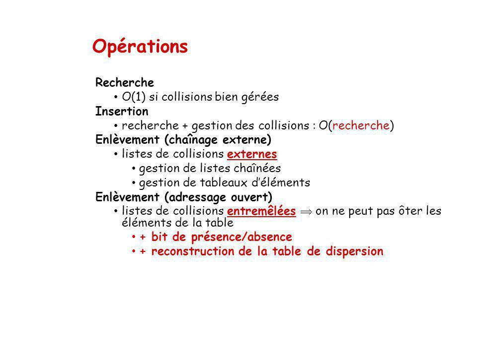 Opérations Recherche O(1) si collisions bien gérées Insertion recherche + gestion des collisions : O(recherche) Enlèvement (chaînage externe) listes d