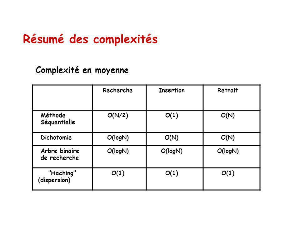 Résumé des complexités RechercheInsertionRetrait Méthode Séquentielle O(N/2)O(1)O(N) DichotomieO(logN)O(N) Arbre binaire de recherche O(logN)