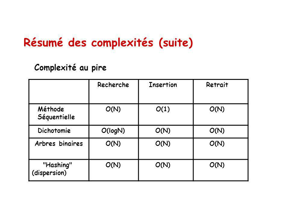 Résumé des complexités (suite) Complexité au pire RechercheInsertionRetrait Méthode Séquentielle O(N)O(1)O(N) DichotomieO(logN)O(N) Arbres binaires O(