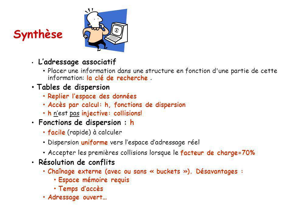 Ladressage associatif Placer une information dans une structure en fonction d'une partie de cette information: la clé de recherche. Tables de dispersi
