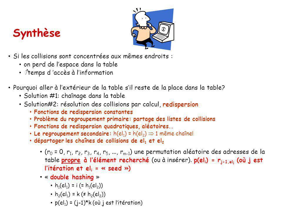 Exemple {27, bleu } {18, blanc } {29, rouge } {28, noir } {39, vert } {13, gris } {16, mauve } {42, cyan } {17, rose } 0 1 2 3 4 5 6 7 8 9 10 Fichier d index = Table de dispersion 0 Clé LienI LienE 29 -1 2 18 10 1 28 9 3 13 -1 5 27 8 0 16 -1 6 39 4 4 42 3 7 17 -1 8 1 2 3 4 5 6 7 8 9 10 Fichier principal