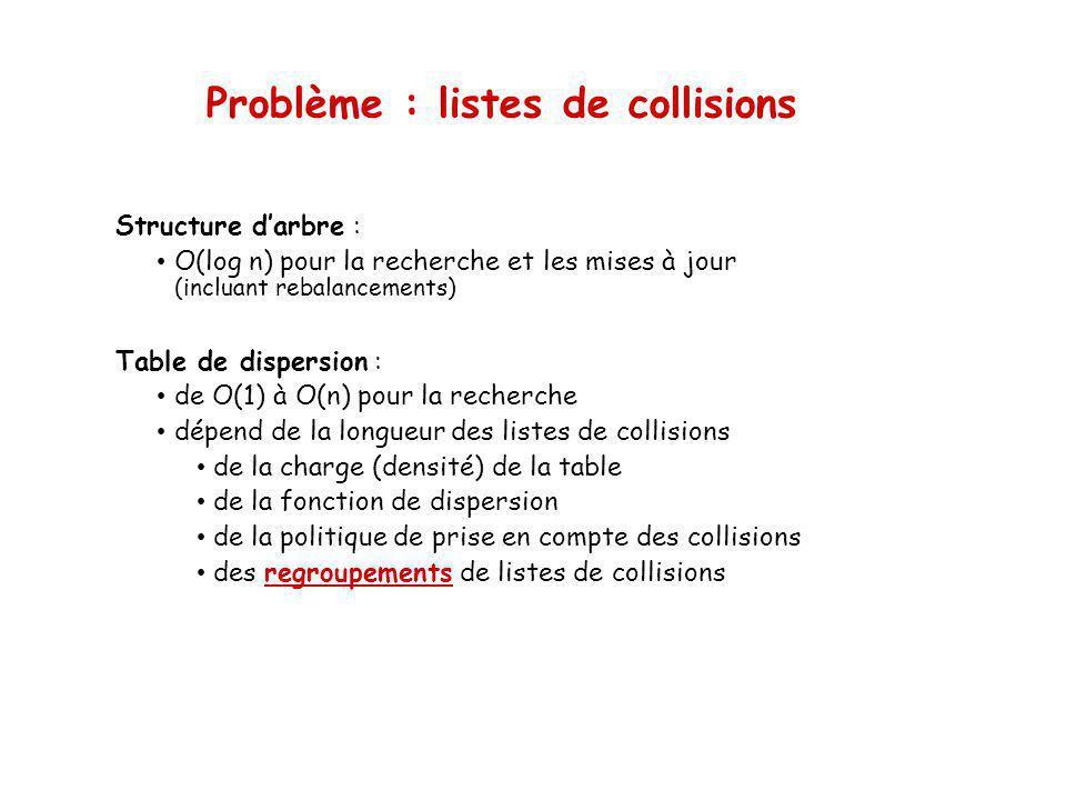Problème : listes de collisions Structure darbre : O(log n) pour la recherche et les mises à jour (incluant rebalancements) Table de dispersion : de O(1) à O(n) pour la recherche dépend de la longueur des listes de collisions de la charge (densité) de la table de la fonction de dispersion de la politique de prise en compte des collisions des regroupements de listes de collisions