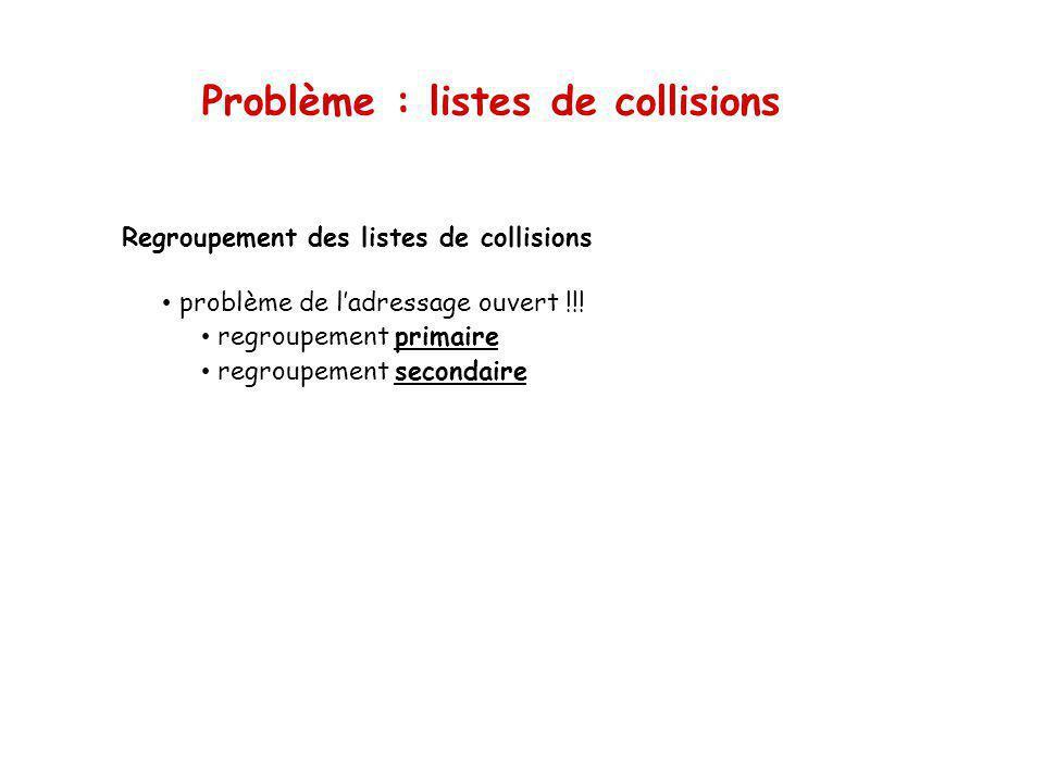 Problème : listes de collisions Regroupement des listes de collisions problème de ladressage ouvert !!! regroupement primaire regroupement secondaire