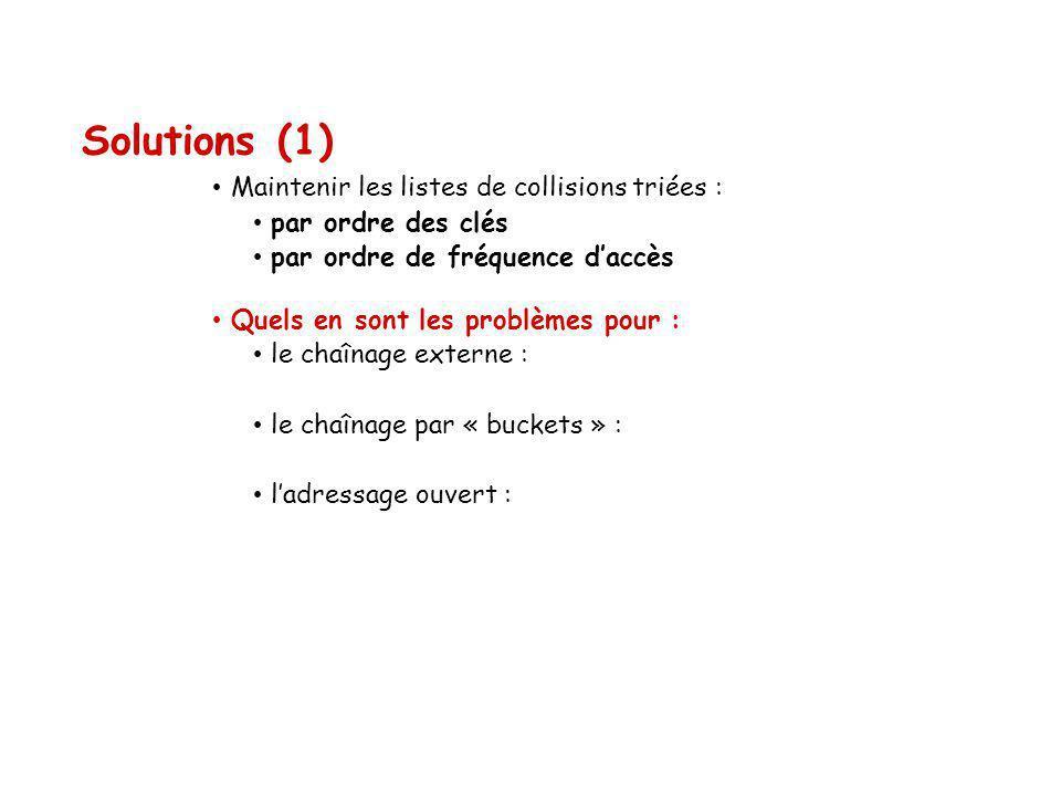 Solutions (1) Maintenir les listes de collisions triées : par ordre des clés par ordre de fréquence daccès Quels en sont les problèmes pour : le chaînage externe : le chaînage par « buckets » : ladressage ouvert :