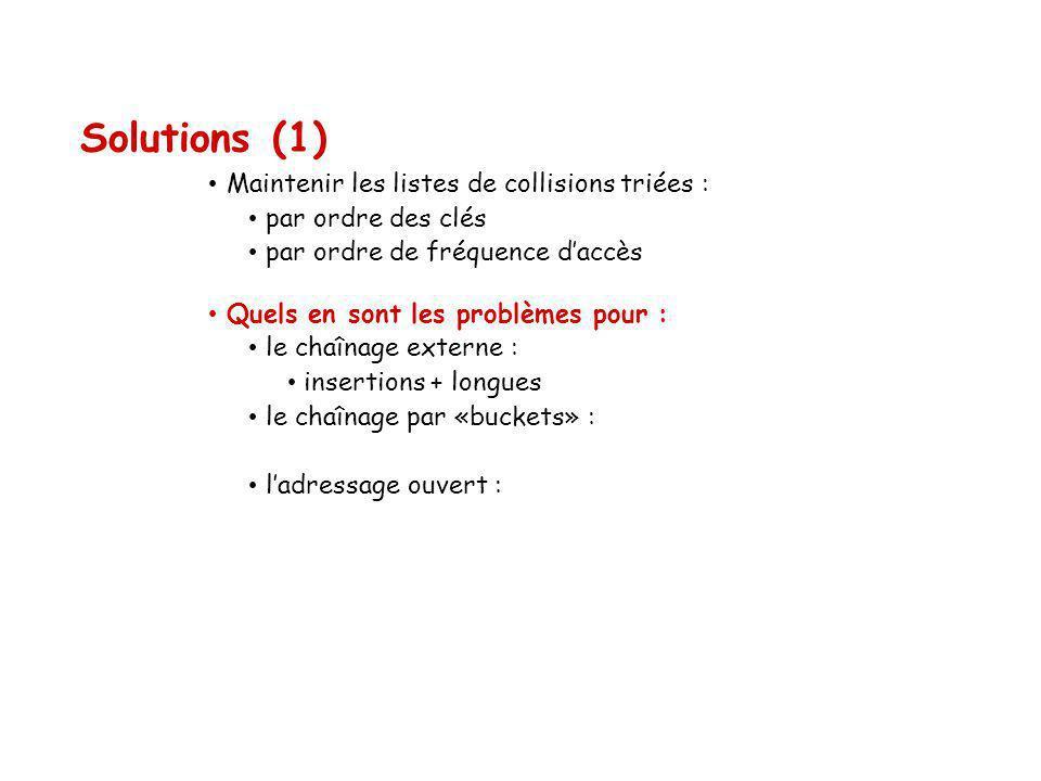 Solutions (1) Maintenir les listes de collisions triées : par ordre des clés par ordre de fréquence daccès Quels en sont les problèmes pour : le chaînage externe : insertions + longues le chaînage par «buckets» : ladressage ouvert :