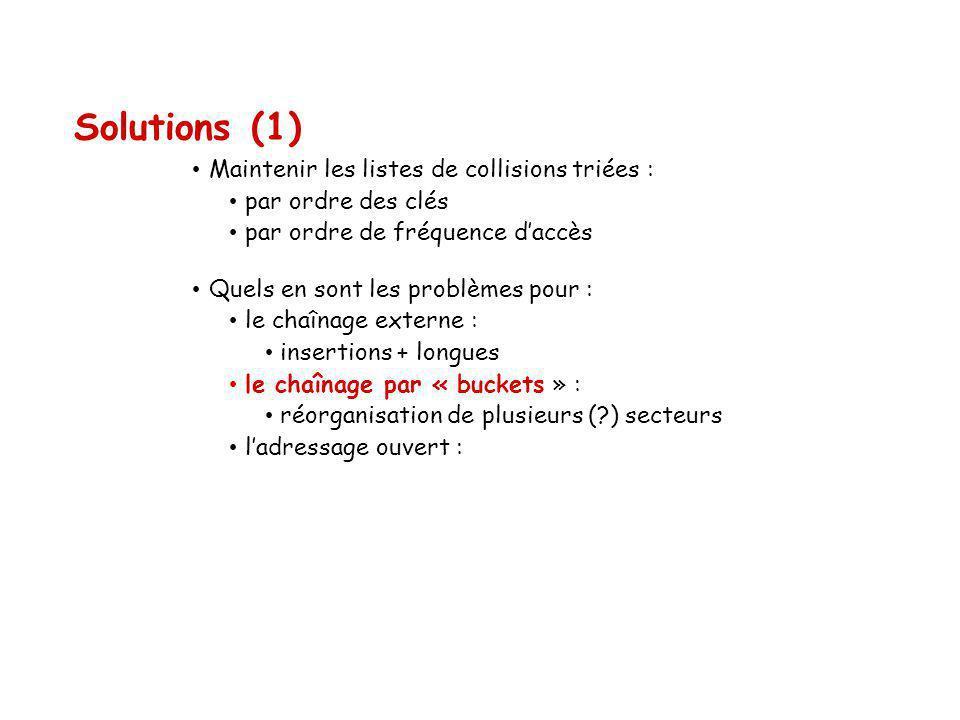 Solutions (1) Maintenir les listes de collisions triées : par ordre des clés par ordre de fréquence daccès Quels en sont les problèmes pour : le chaîn