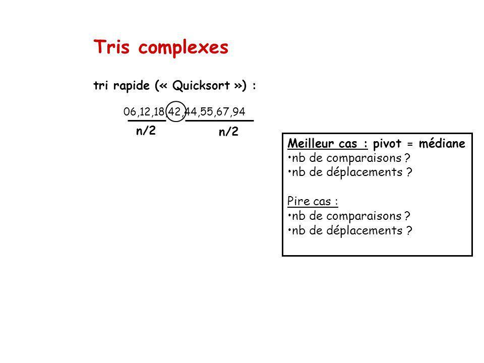 Tris complexes tri rapide (« Quicksort ») : 06,12,18,42,44,55,67,94 n/2 Meilleur cas : pivot = médiane nb de comparaisons .
