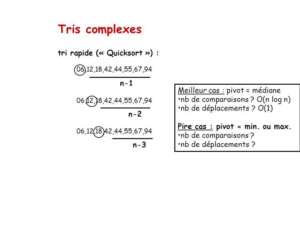 Tris complexes n-3 06,12,18,42,44,55,67,94 n-2 n-1 tri rapide (« Quicksort ») : 06,12,18,42,44,55,67,94 Meilleur cas : pivot = médiane nb de comparaisons .