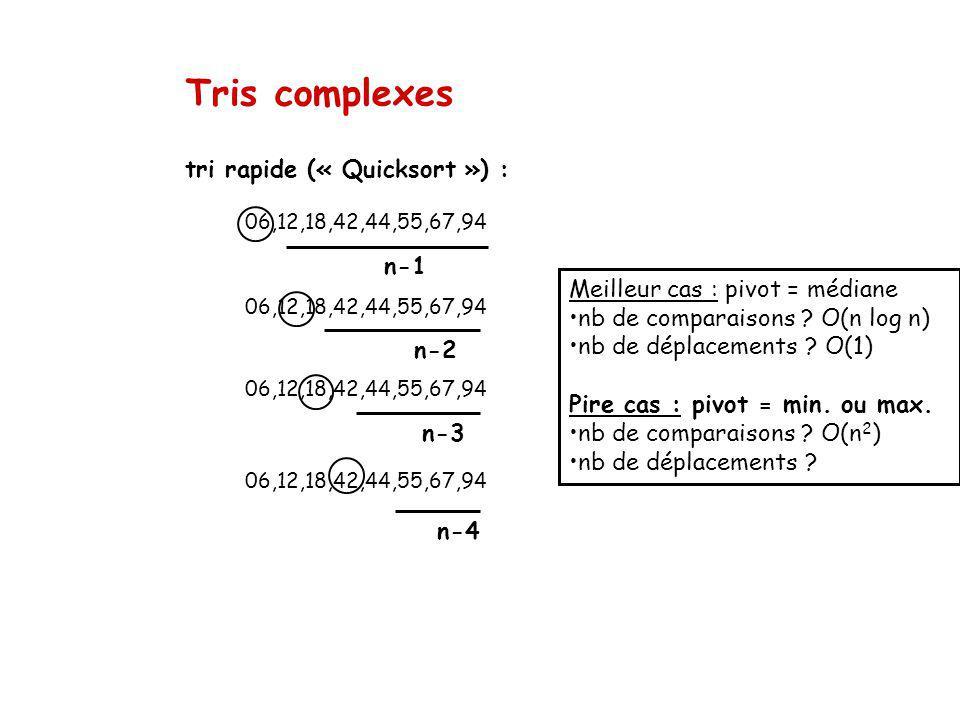 Tris complexes n-4 n-3 06,12,18,42,44,55,67,94 n-2 n-1 tri rapide (« Quicksort ») : 06,12,18,42,44,55,67,94 Meilleur cas : pivot = médiane nb de comparaisons .