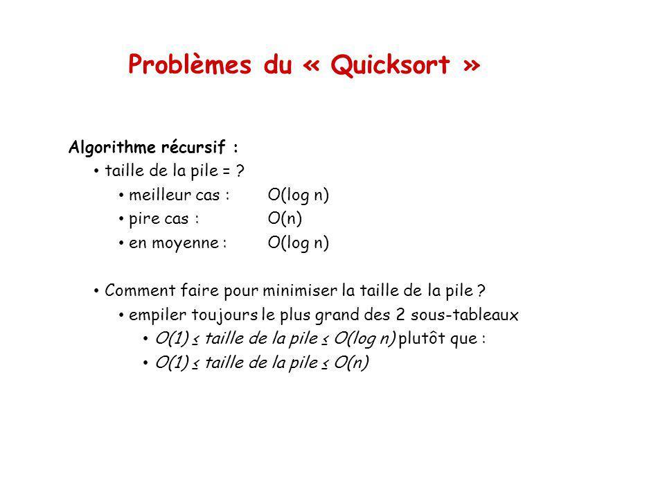 Problèmes du « Quicksort » Algorithme récursif : taille de la pile = .