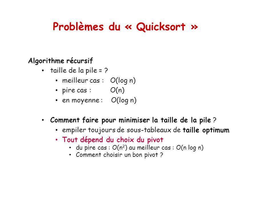 Problèmes du « Quicksort » Algorithme récursif taille de la pile = .