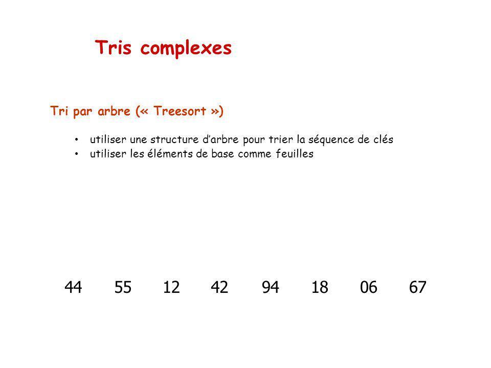 Tris complexes Tri par arbre (« Treesort ») utiliser une structure darbre pour trier la séquence de clés utiliser les éléments de base comme feuilles 4455124218066794