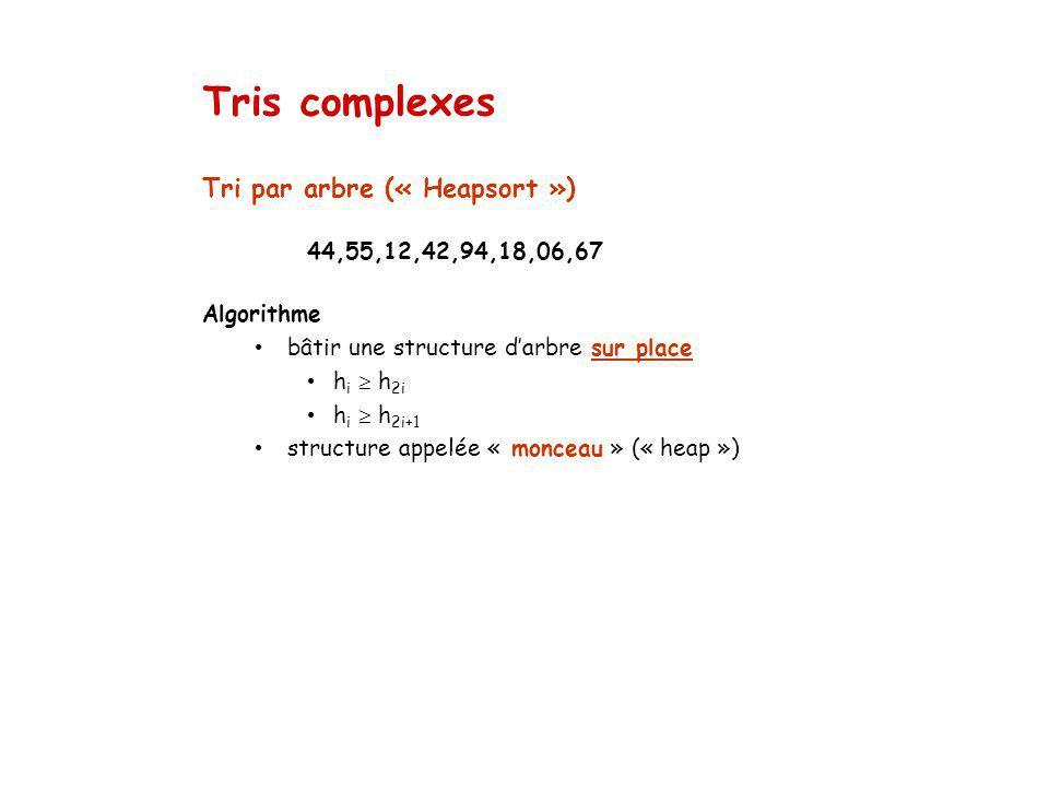 Tri par arbre (« Heapsort ») 44,55,12,42,94,18,06,67 Algorithme bâtir une structure darbre sur place h i h 2i h i h 2i+1 structure appelée « monceau » (« heap ») Tris complexes