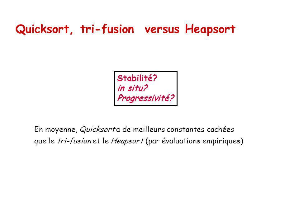 Quicksort, tri-fusion versus Heapsort En moyenne, Quicksort a de meilleurs constantes cachées que le tri-fusion et le Heapsort (par évaluations empiriques) Stabilité.