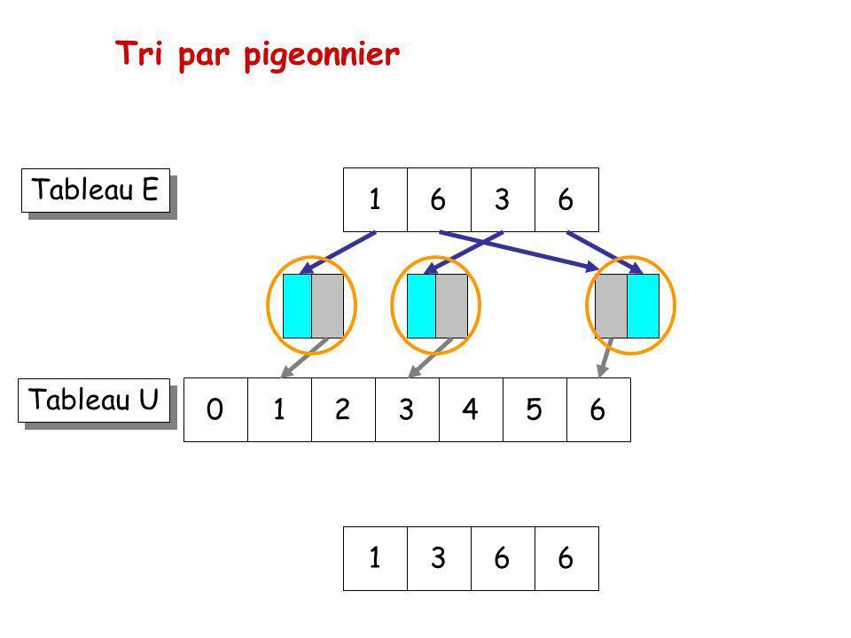Tri par pigeonnier 163 Tableau E Tableau U 6 0123456 1366