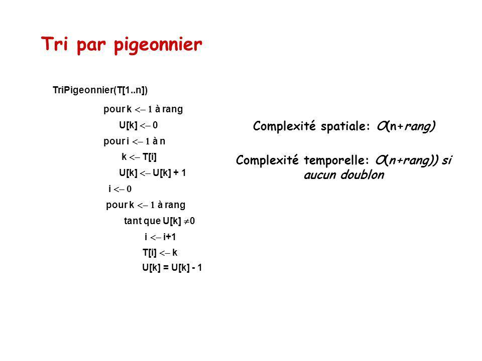 Tri par pigeonnier U[k] = U[k] - 1 T[i] k i i+1 tant que U[k] 0 pour k à rang i pour i à n U[k] U[k] + 1 pour k à rang k T[i] U[k] 0 TriPigeonnier(T[1..n]) Complexité spatiale: O(n+rang) Complexité temporelle: O(n+rang)) si aucun doublon