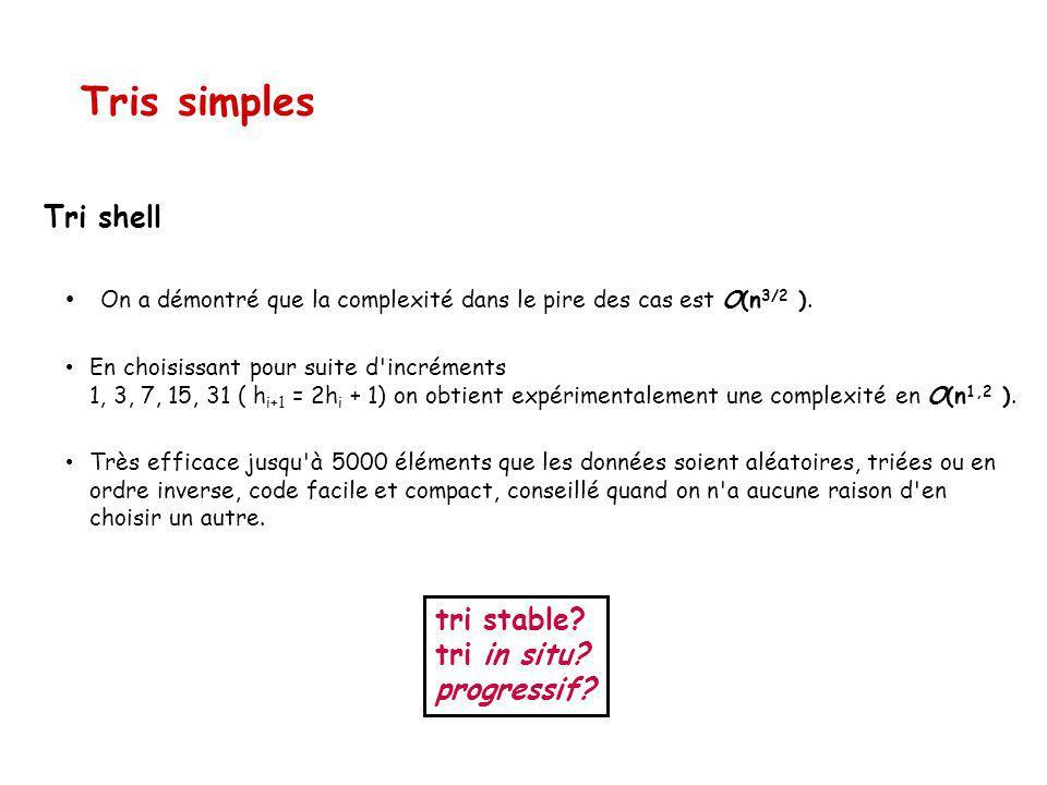 Tri shell On a démontré que la complexité dans le pire des cas est O(n 3/2 ).