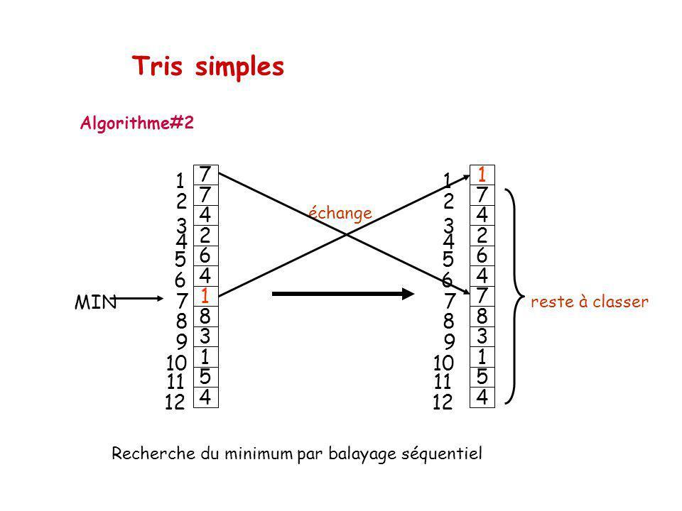 3 1 5 4 6 4 7 8 1 7 4 2 3 1 5 4 6 4 1 8 7 7 4 2 1 2323 4 5 6 7 8 9 10 11 12 1 2323 4 5 6 7 8 9 10 11 12 reste à classer MIN échange Tris simples Algorithme#2 Recherche du minimum par balayage séquentiel