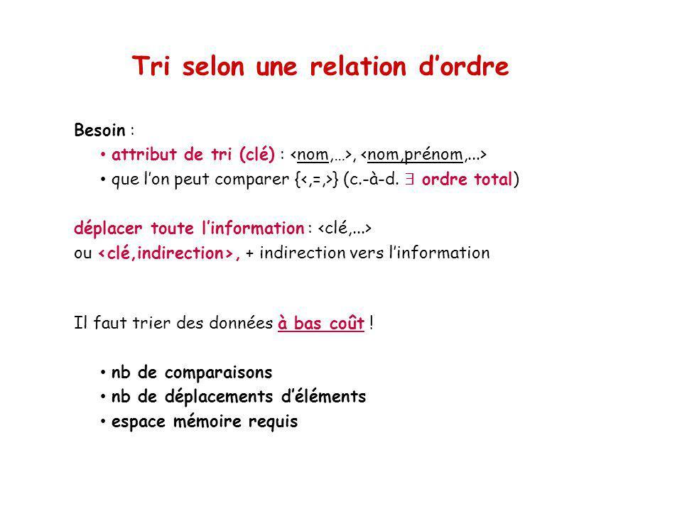 Tris simples Tri par sélection remplir les cases de 1 à n avec le minimum des éléments du tableau restant Meilleur cas : séquence triée nb de comparaisons .