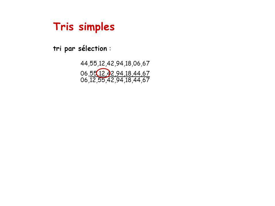 Tris simples tri par sélection : 44,55,12,42,94,18,06,67 06,55,12,42,94,18,44,67 06,12,55,42,94,18,44,67