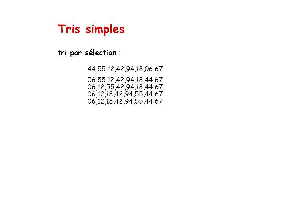 Tris simples tri par sélection : 44,55,12,42,94,18,06,67 06,55,12,42,94,18,44,67 06,12,55,42,94,18,44,67 06,12,18,42,94,55,44,67 06,12,18,42,94,55,44,67
