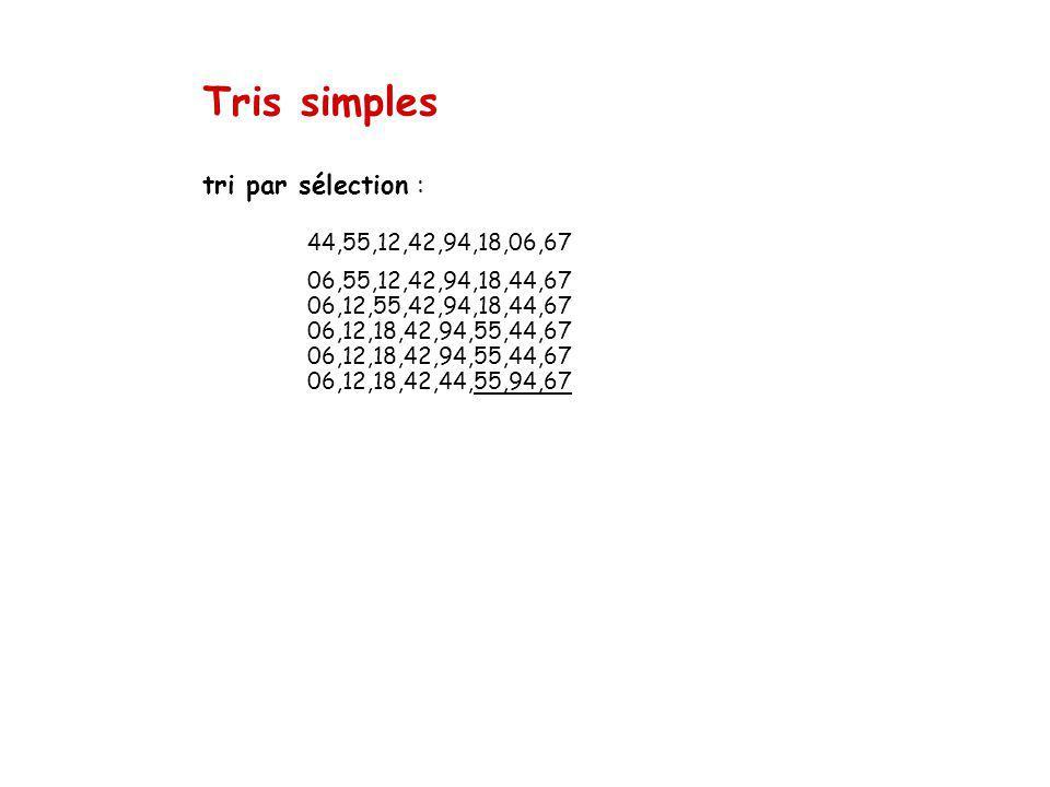 Tris simples tri par sélection : 44,55,12,42,94,18,06,67 06,55,12,42,94,18,44,67 06,12,55,42,94,18,44,67 06,12,18,42,94,55,44,67 06,12,18,42,94,55,44,67 06,12,18,42,44,55,94,67