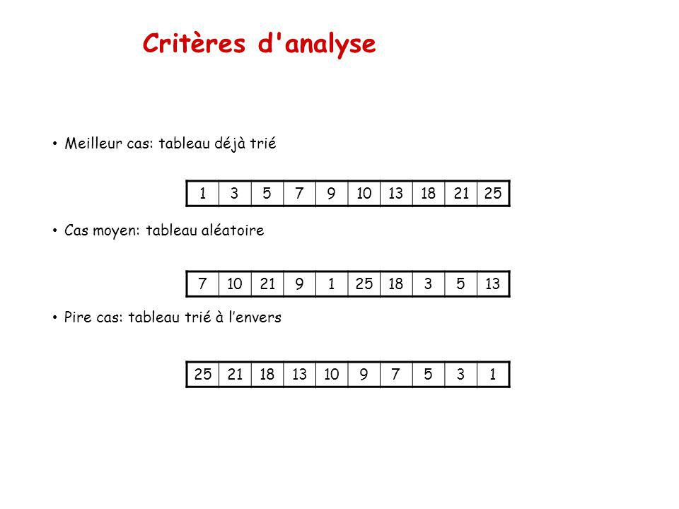 Critères d analyse Meilleur cas: tableau déjà trié Cas moyen: tableau aléatoire Pire cas: tableau trié à lenvers 135791013182125 710219125183513 252118131097531