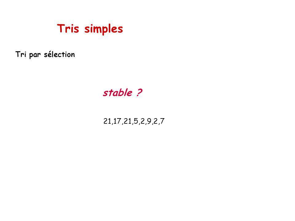 Tris simples Tri par sélection 21,17,21,5,2,9,2,7 stable ?