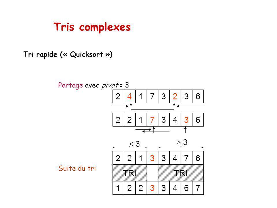 Tris complexes Tri rapide (« Quicksort ») Partage avec pivot = 3 32417236 32217436 32213476 31223467 TRI < 3 3 Suite du tri