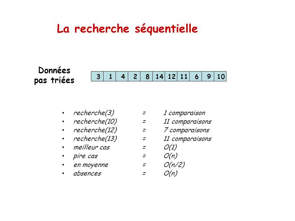 La recherche séquentielle 314281412116910 recherche(3)=1 comparaison recherche(10)=11 comparaisons recherche(12)=7 comparaisons recherche(13)=11 compa