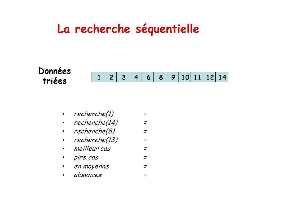 La recherche séquentielle 123468910111214 recherche(1)= recherche(14)= recherche(8)= recherche(13)= meilleur cas= pire cas= en moyenne= absences= Donn
