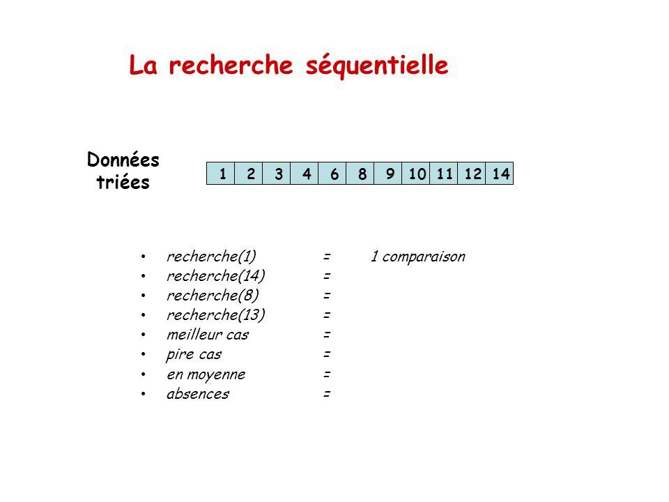 La recherche séquentielle 123468910111214 recherche(1)=1 comparaison recherche(14)= recherche(8)= recherche(13)= meilleur cas= pire cas= en moyenne= a