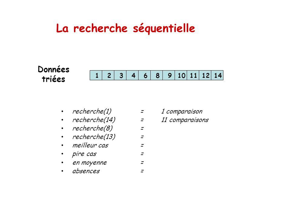 La recherche séquentielle 123468910111214 recherche(1)=1 comparaison recherche(14)=11 comparaisons recherche(8)= recherche(13)= meilleur cas= pire cas