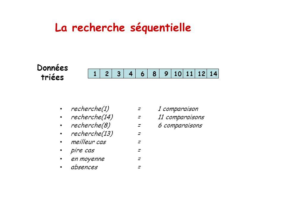La recherche séquentielle 123468910111214 recherche(1)=1 comparaison recherche(14)=11 comparaisons recherche(8)=6 comparaisons recherche(13)= meilleur