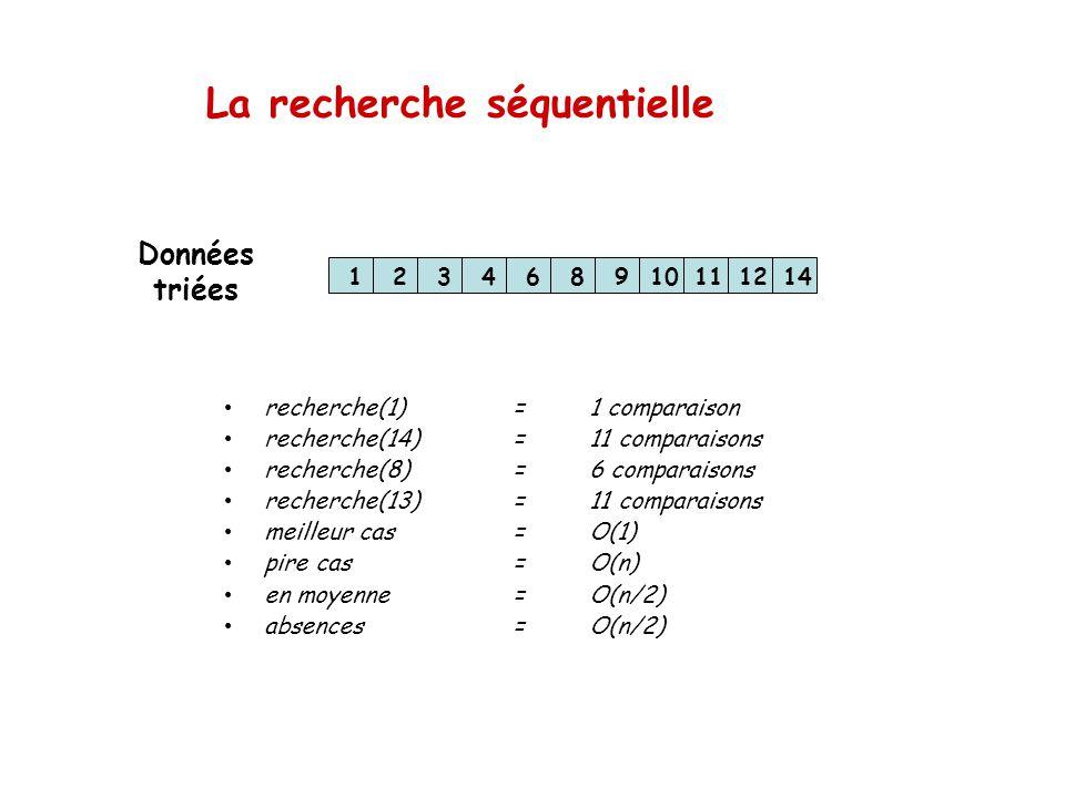 La recherche séquentielle 123468910111214 recherche(1)=1 comparaison recherche(14)=11 comparaisons recherche(8)=6 comparaisons recherche(13)=11 compar