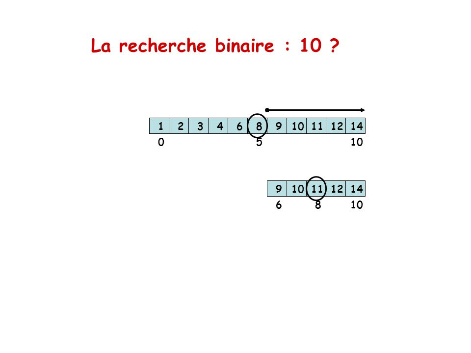 La recherche binaire : 10 ? 123468910111214 123468910111214 1005 6 8