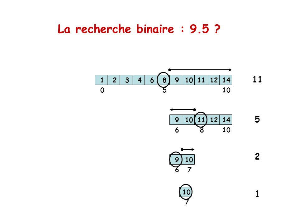 La recherche binaire : 9.5 ? 123468910111214 123468910111214 123468910111214 1005 6 8 67 1234689 111214 7 11 5 2 1