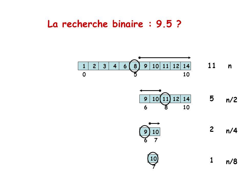 La recherche binaire : 9.5 ? 123468910111214 123468910111214 123468910111214 1005 6 8 67 1234689 111214 7 11 5 2 1 n n/2 n/4 n/8