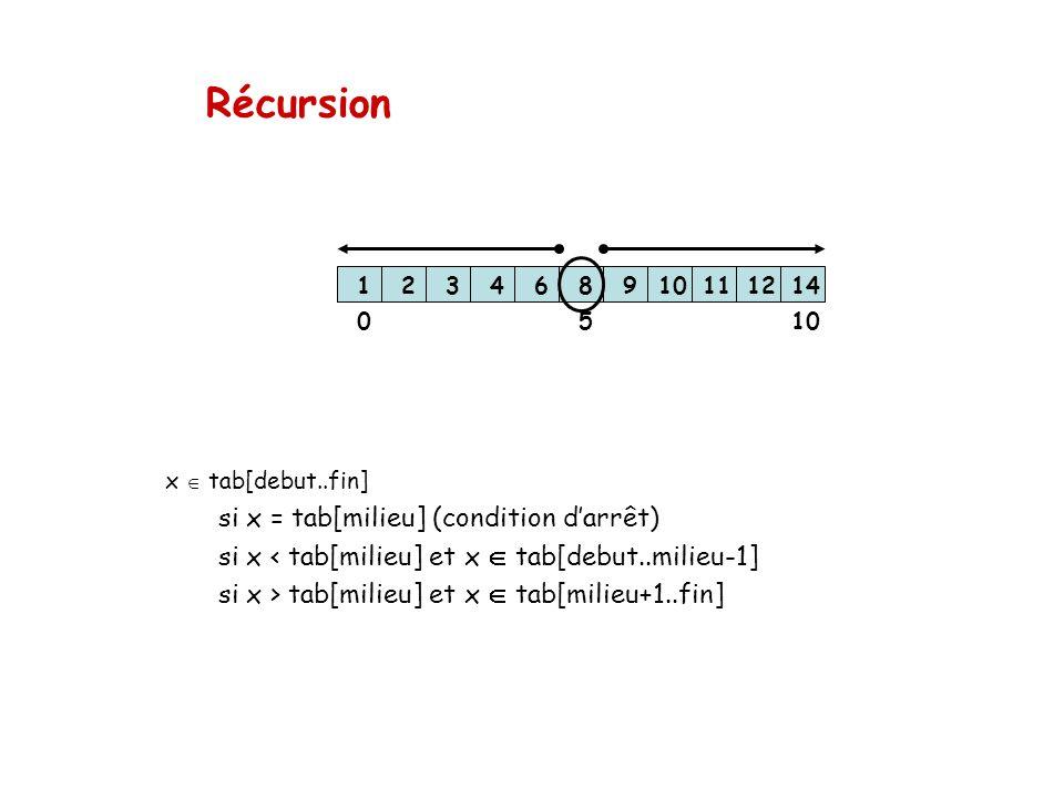 Récursion x tab[debut..fin] si x = tab[milieu] (condition darrêt) si x < tab[milieu] et x tab[debut..milieu-1] si x > tab[milieu] et x tab[milieu+1..f