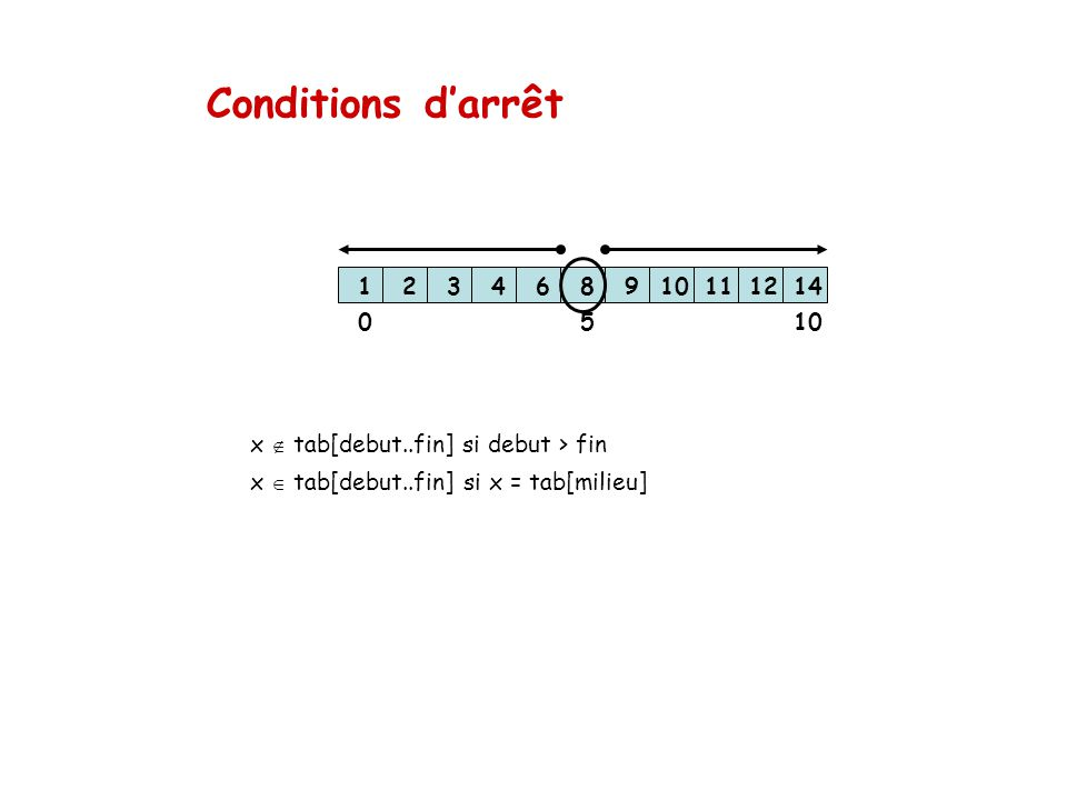 Conditions darrêt x tab[debut..fin] si debut > fin x tab[debut..fin] si x = tab[milieu] 123468910111214 1005