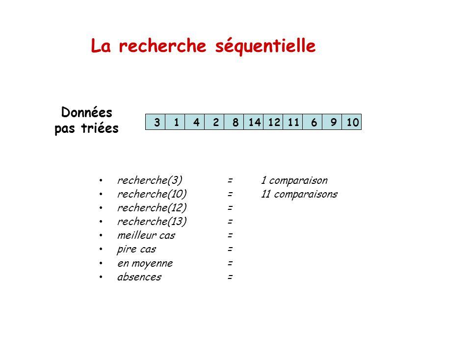 La recherche séquentielle 314281412116910 recherche(3)=1 comparaison recherche(10)=11 comparaisons recherche(12)= recherche(13)= meilleur cas= pire ca